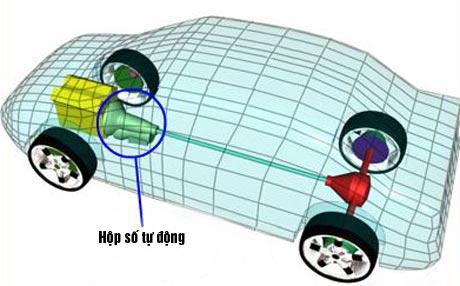 Dấu Hiệu Nhận Biết Hỏng Hộp Số Xe Ô Tô 33 Thanh Phong Auto HCM