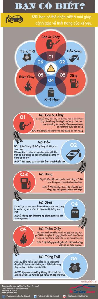 6 Mùi Lạ Giúp Bạn Nhận Biết Tình Trạng Xe Ô Tô 1