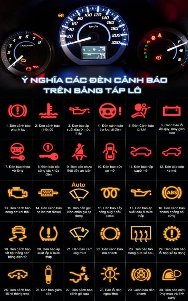Ý nghĩa các đèn cảnh báo trên xe ô tô 1