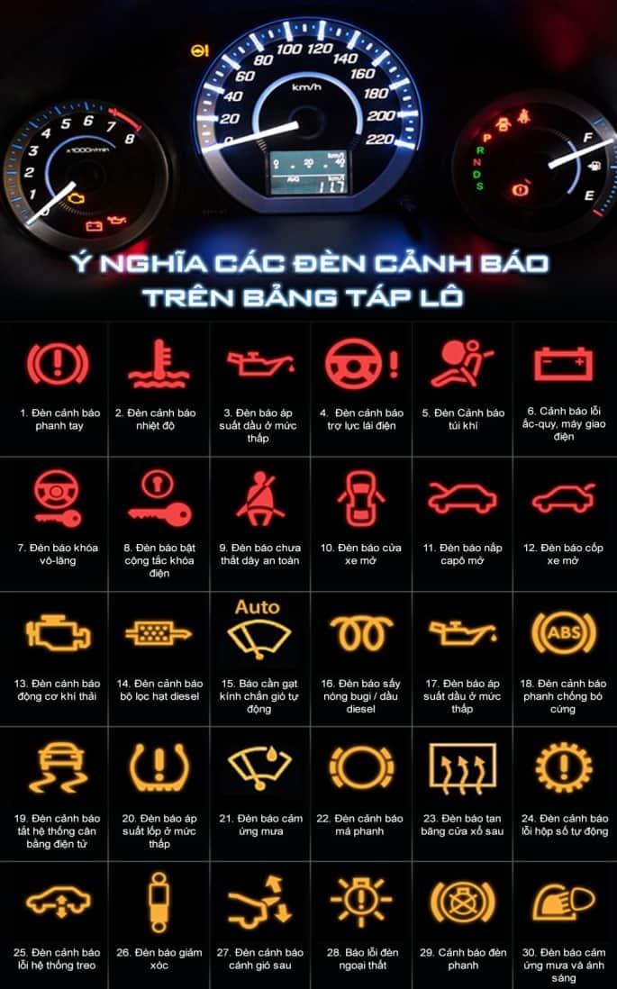 Ý nghĩa các đèn cảnh báo trên xe ô tô 17