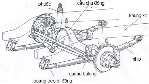 Khái quát về hệ thống treo trên xe ôtô - Blog Từ điển xe