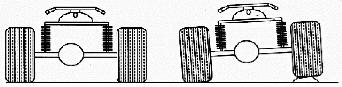Hệ thông treo trên xe ô tô là gì