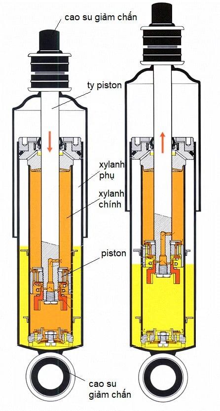 sơ đồ hệ thống treo phụ thuộc hệ thống treo xe vios nhiệm vụ và yêu cầu của hệ thống treo nhược điểm của hệ thống treo khí nén