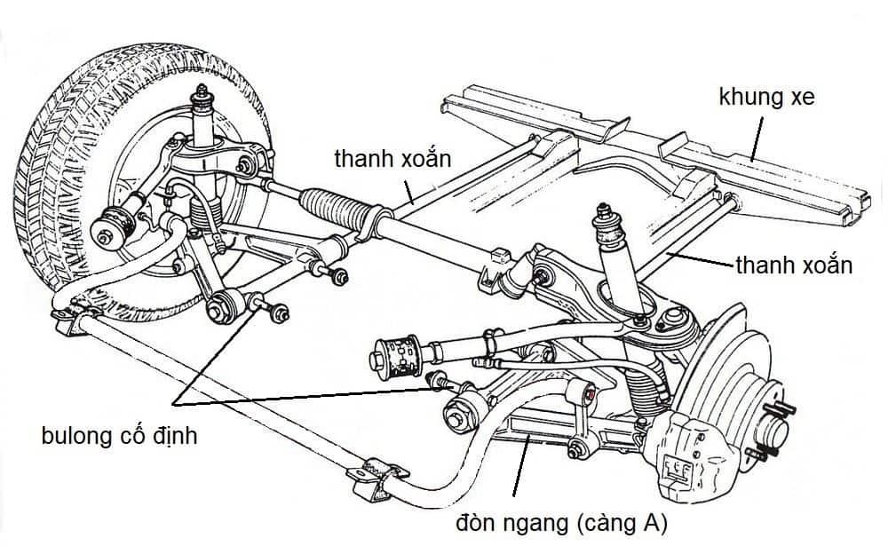 Tìm hiểu các hệ thống treo độc lập được sử dụng trên ô tô