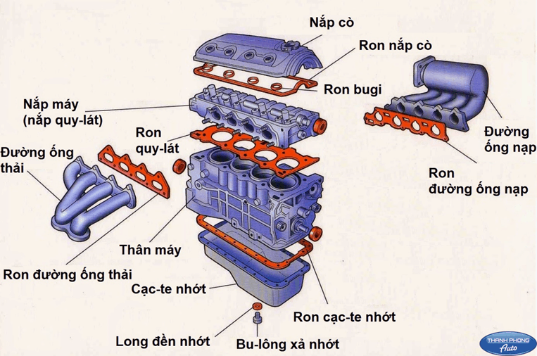 sua-chua-xi-nhot-dong-co