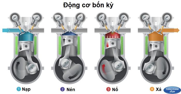 sua-chua-tieng-go-dong-co
