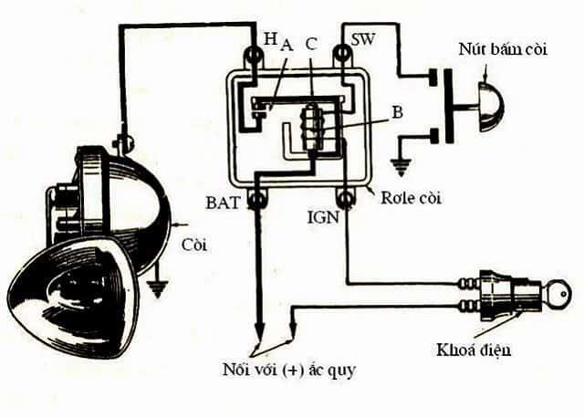 Còi điện ô tô cấu tạo gồm nhiều bộ phận khác nhau