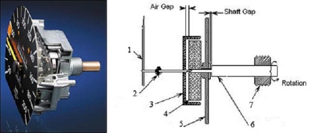 Công tơ mét hoạt động theo một nguyên lý khá đơn giản