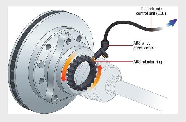 Rất nhiều chi tiết trong cảm biến tốc độ cần đến công tơ mét để hoạt động có hiệu quả