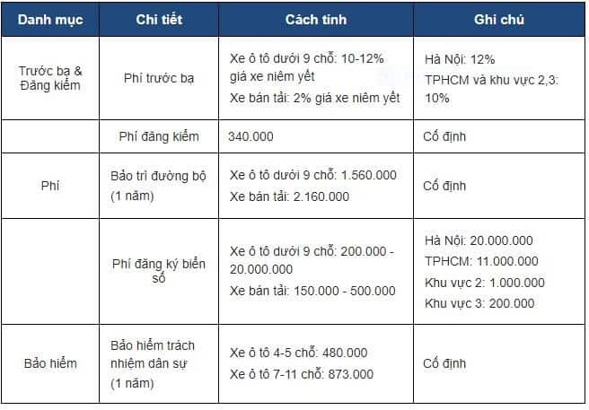 Những Khoản Phí Cần Tính Đến Khi Quyết Định Mua Xe Ô Tô 4 Thanh Phong Auto HCM