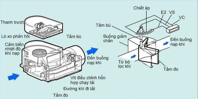 Tìm Hiểu Và Phân Loại Cảm Biến Trên Ô Tô 4 Thanh Phong Auto HCM