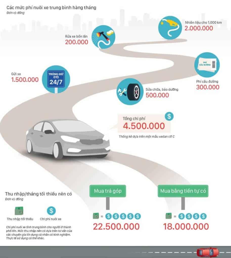 Những Khoản Phí Cần Tính Đến Khi Quyết Định Mua Xe Ô Tô 5 Thanh Phong Auto HCM