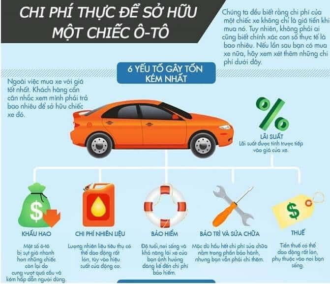 Những Khoản Phí Cần Tính Đến Khi Quyết Định Mua Xe Ô Tô 3 Thanh Phong Auto HCM