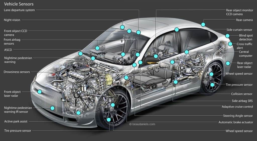 Learn And Classify Sensors On Cars 1 Thanh Phong Auto HCM
