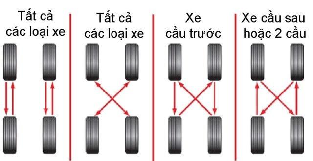 Bảo Vệ Lốp Xe Ô Tô Thế Nào Cho Hiệu Quả 3