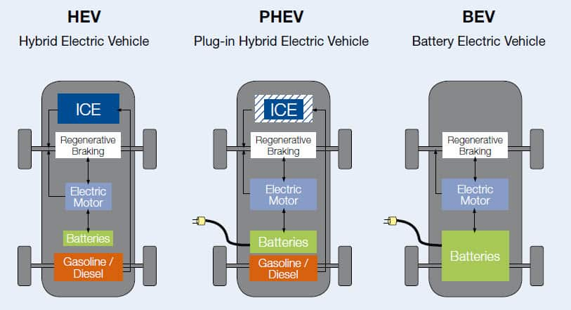 Learn 3 Types of Electric Cars Available on the Market 1