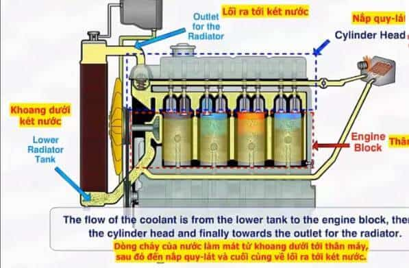 How Does The Car Cooling System Work (describe anh - việt)? 15 Thanh Phong Auto HCM