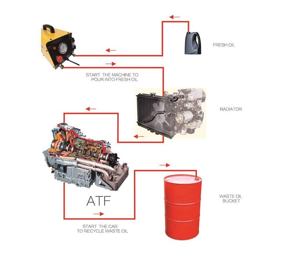 4 Reasons To Confirm The Automatic Transmission Oil Washing is Very Important 3 Thanh Phong Auto HCM