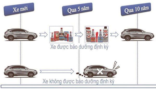 Lưu ý Khi Sửa Chữa Bảo Dưỡng Xe ô tô Mazda 3