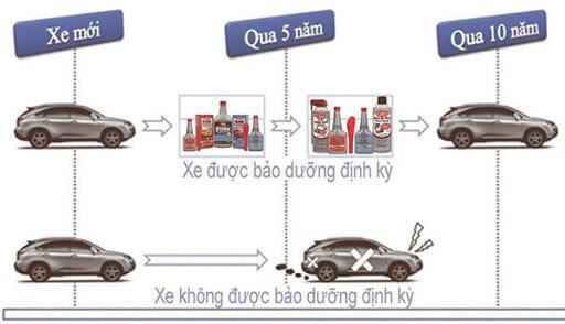 Dịch Vụ Bảo Dưỡng Ô Tô Định Kỳ Uy Tín, Chuyên Nghiệp HCM 3