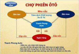 Thanh Phong Auto Triển Khai Bước Tiến Mới 9 Thanh Phong Auto HCM