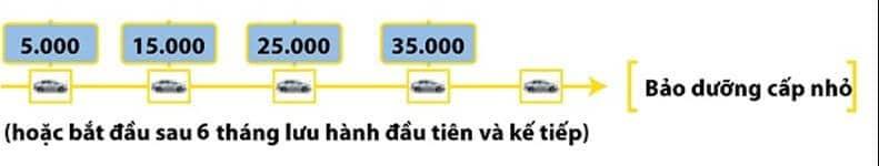 Bảng Báo Giá Sửa Chữa, Bảo Dưỡng Xe Toyota 3 Thanh Phong Auto HCM