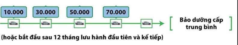 Bảng Báo Giá Sửa Chữa, Bảo Dưỡng Xe Toyota 4 Thanh Phong Auto HCM