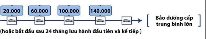 Bảng Báo Giá Sửa Chữa, Bảo Dưỡng Xe Toyota 5 Thanh Phong Auto HCM