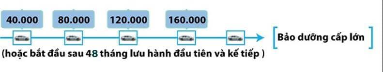 Bảng Báo Giá Sửa Chữa, Bảo Dưỡng Xe Toyota 6 Thanh Phong Auto HCM