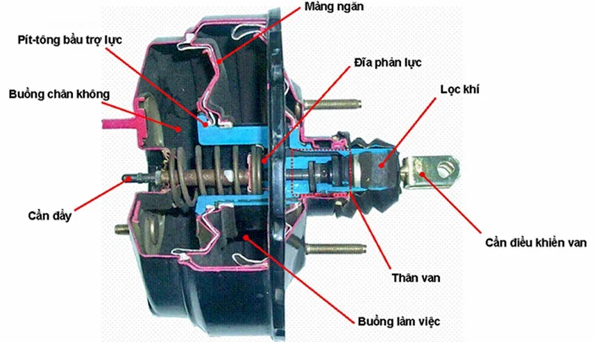 4 Signs of Identifying Broken Brake Assist 1 Thanh Phong Auto HCM