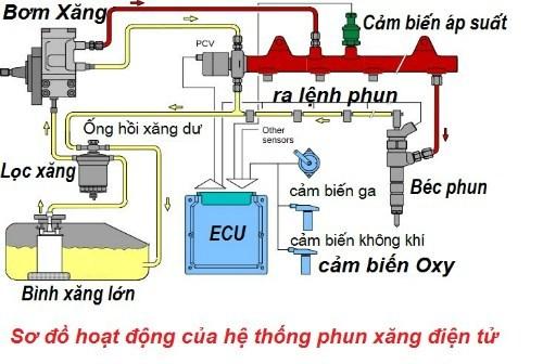 Cách hoạt động của hệ thống phun xăng điện tử