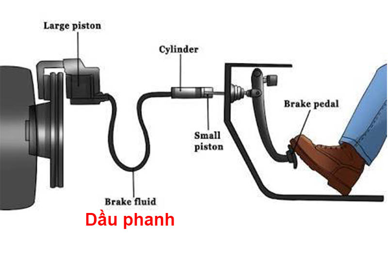 how to replace the brake fluid pipe