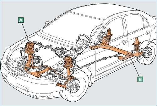How to check car shock absorbers