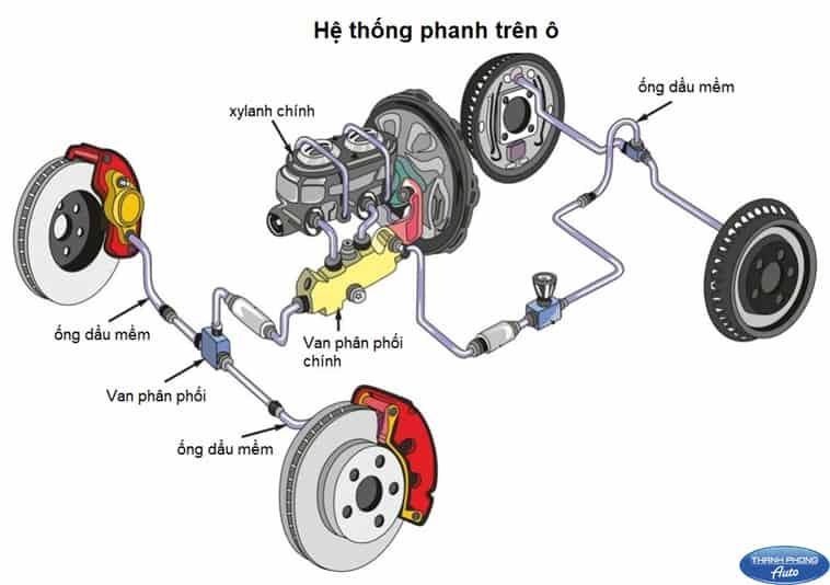 Học Sửa Chữa Cầu & Phanh Ô Tô 11 Thanh Phong Auto HCM